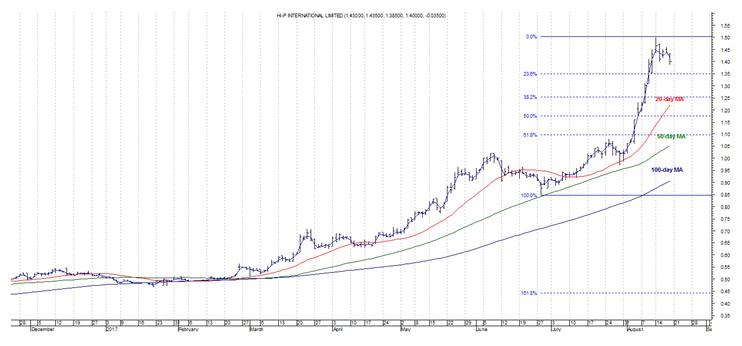 Hi-P chart