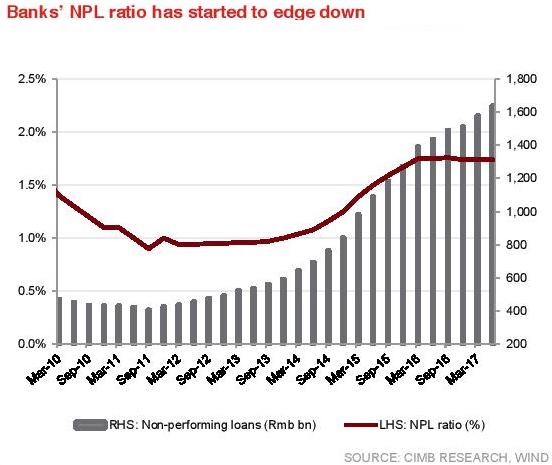 bank's npl ratio