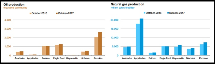 Source: EIA, Drilling Productivity Report