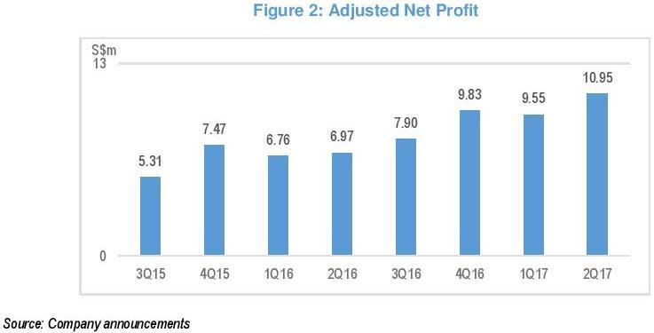 adjusted net profit