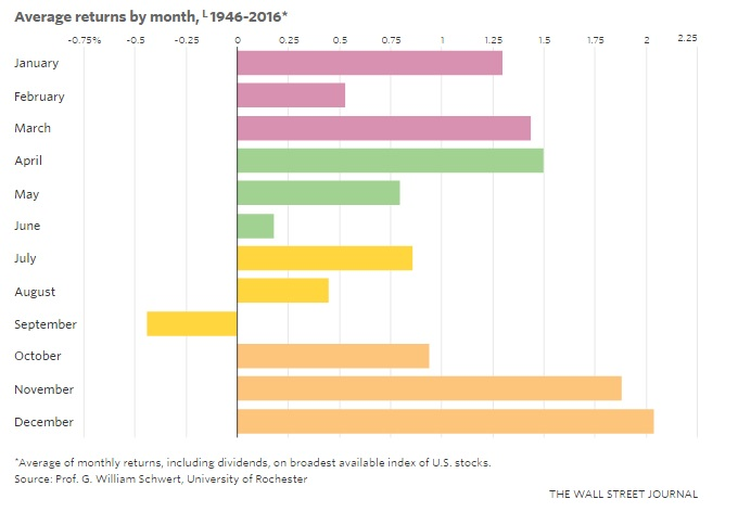 WSJ-Average-Returns-since-1946