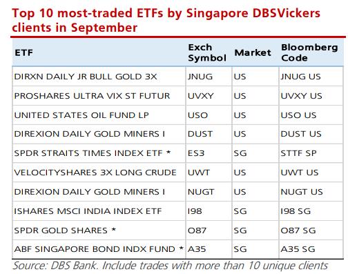 Top 10 Traded ETFs