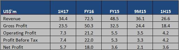 Source: Company Annual Reports