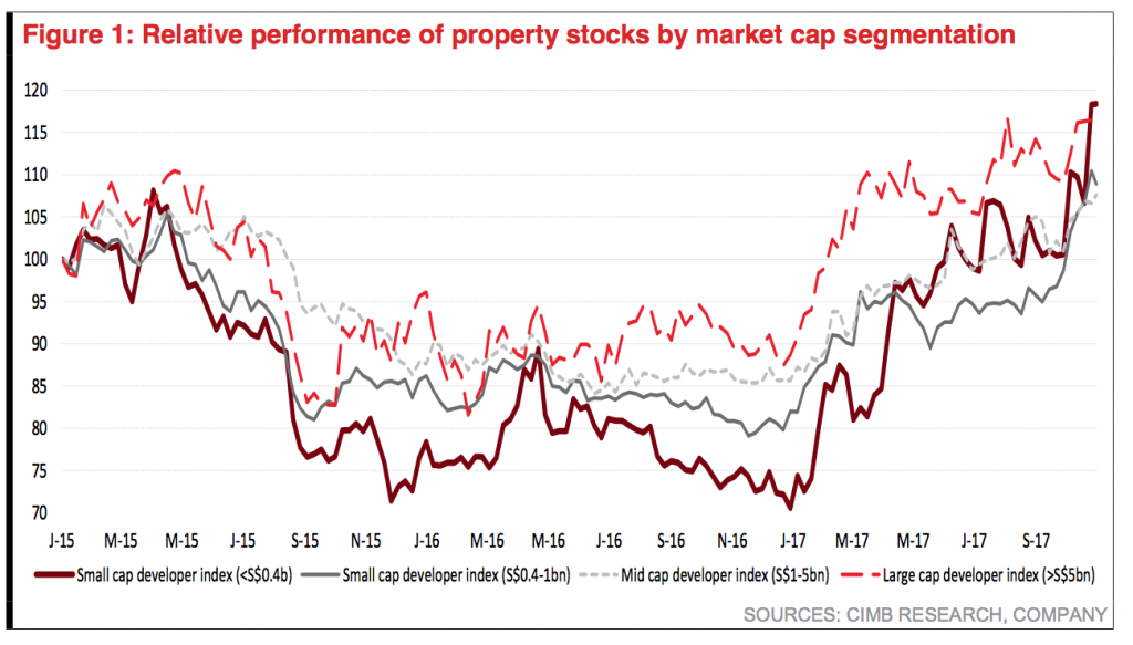 Relative performance of Property Stocks by Market Cap - CIMB 171103