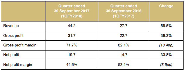 Growth In Earnings On Listed Property