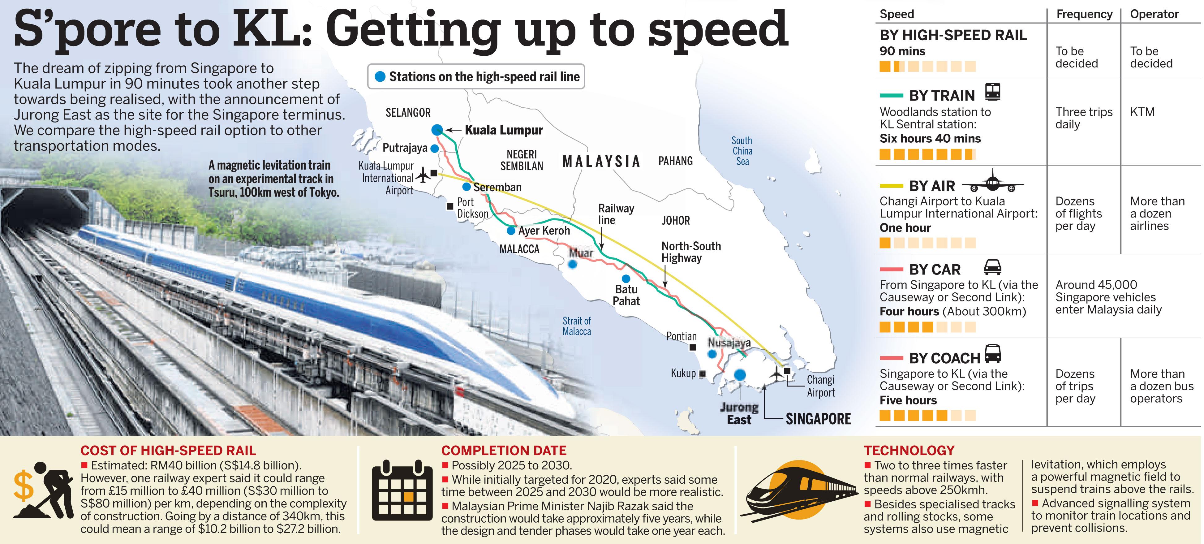 Singapore-KL HSR