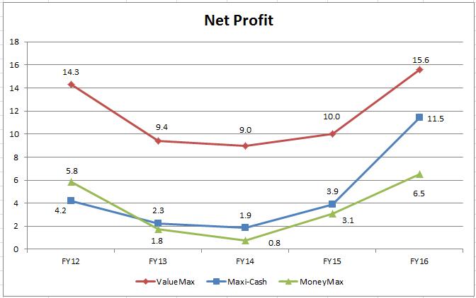 Net Profit - Pawnbrokering