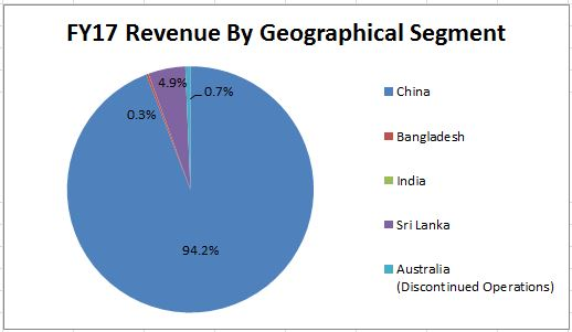 Rev by geographical