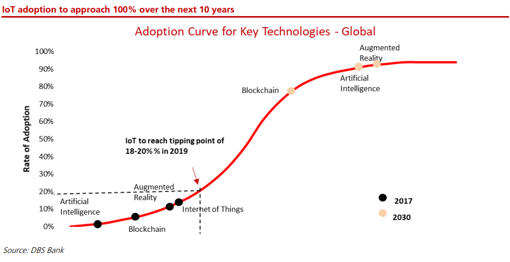 IoT adoption