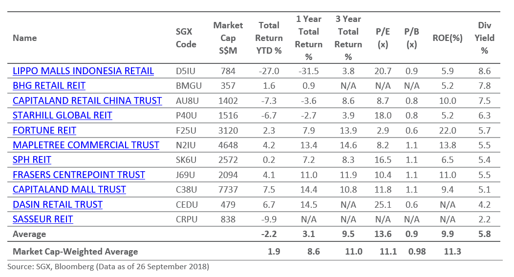 SGX's Cluster retailreit-table