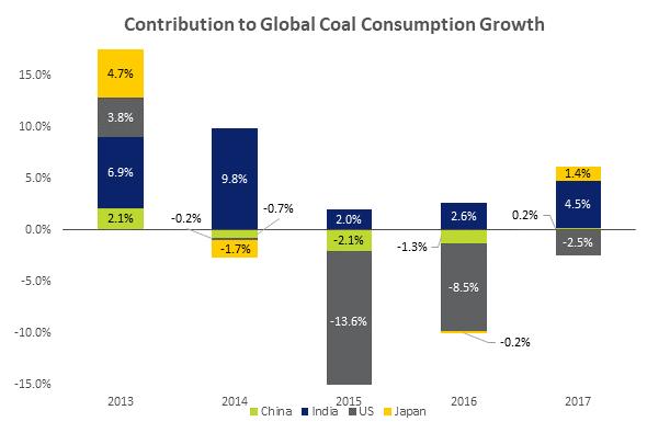 coal-chart
