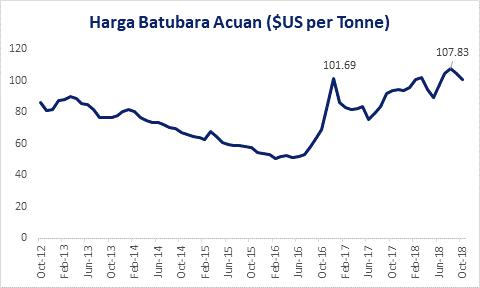coal-price-chart