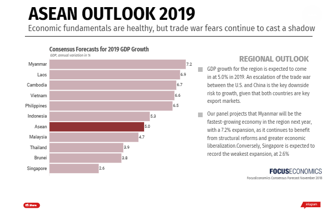 ASEAN outlook