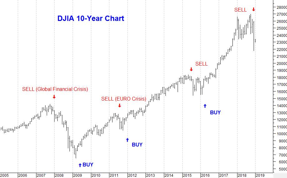 Dow 10-year