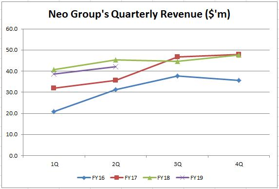 Neo_Revenue_Graph