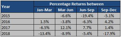 Neo_Percentage Return_Table