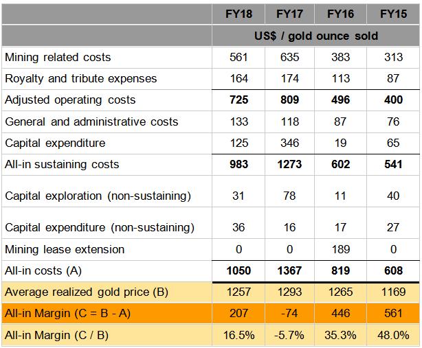 gold margin