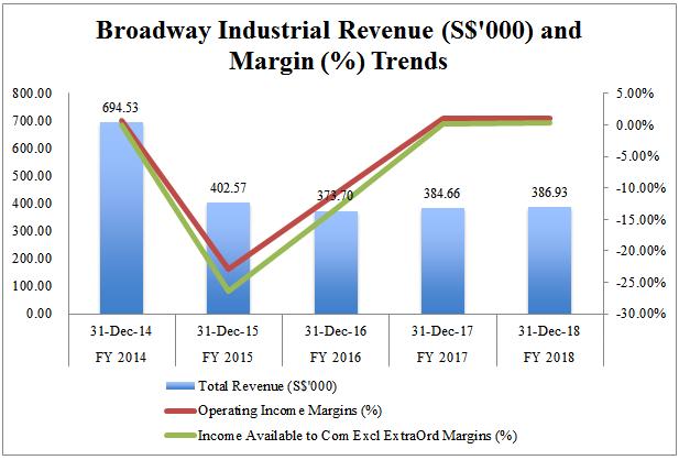 broadway margins