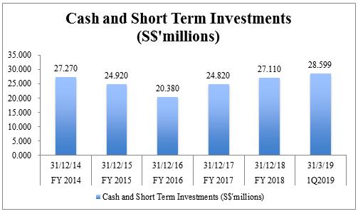 ISEC Cash