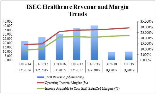 ISEC financial performance