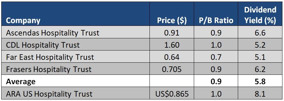 ARA US Hospitality Trust_valuations