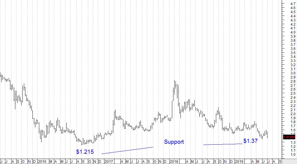 SembMar Chart